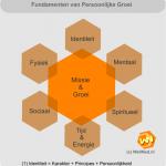 Fundamenten van persoonlijke groei