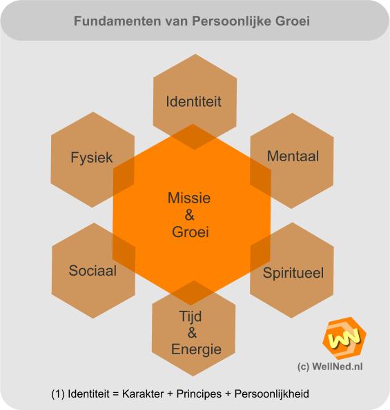 De fundamenten van Persoonlijke Groei