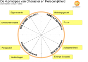 Ideeën Machine voor Stephen Covey's 7 gewoontes
