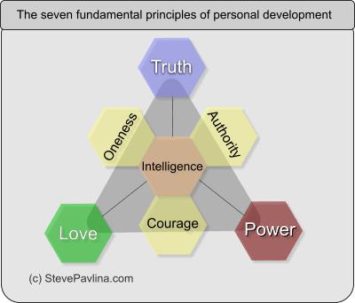 Steve Pavlina diagram