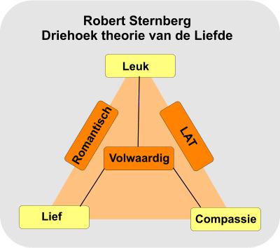 Sternberg: driehoek theorie van de liefde